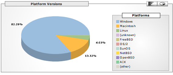Platform Versions: Windows 82.29%, Macintosh 13.32%, Linux 4.03%.