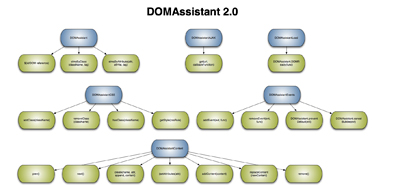 A picture of the DOMAssistant diagram