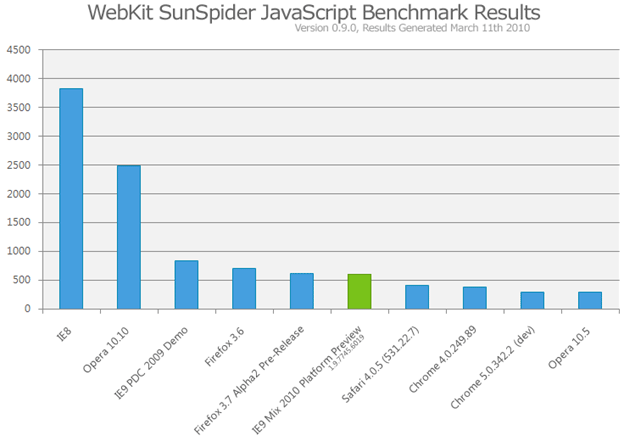 A picture of the SunSpider results including IE9